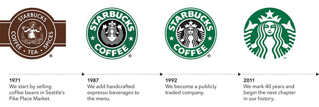 History of the Starbucks logo