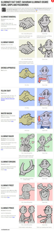 Bavarian Illuminati handshakes hand signs